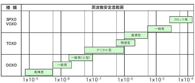 晶体振荡器的类型和频率稳定性