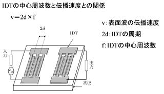IDT中心频率与传播速度之间的关系