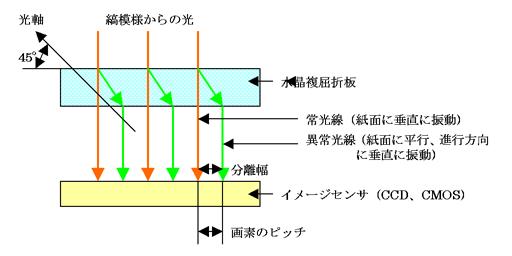 光学低通滤波器原理图