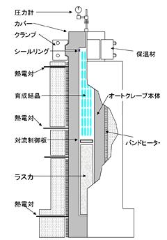 大型养殖炉示意图